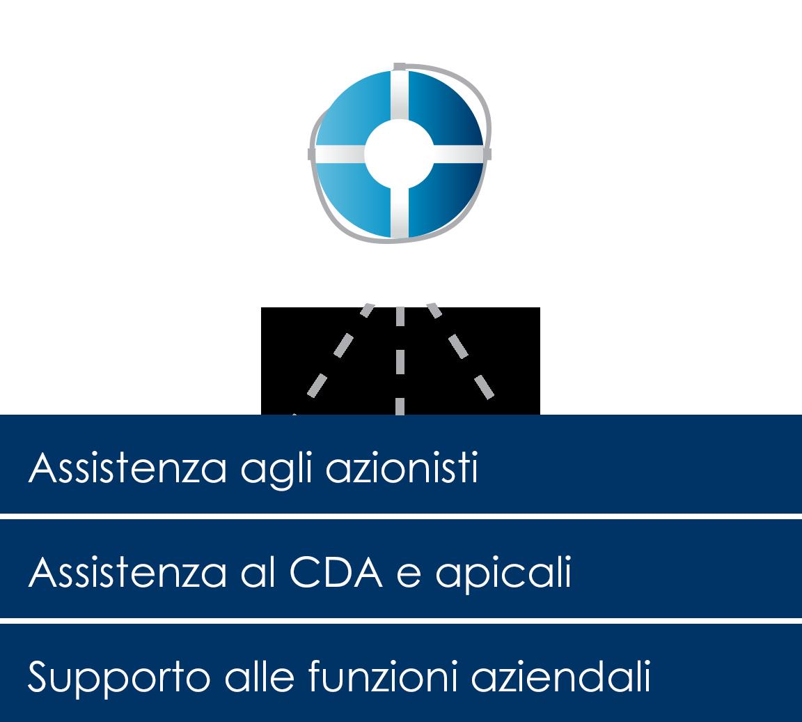 Assistenza societaria e supporto alle funzioni aziendali