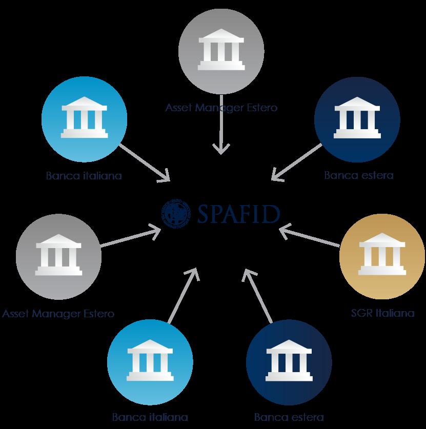 Rendicontazione patrimoniale  - Servizi di amministrazione accentrata di portafogli finanziari