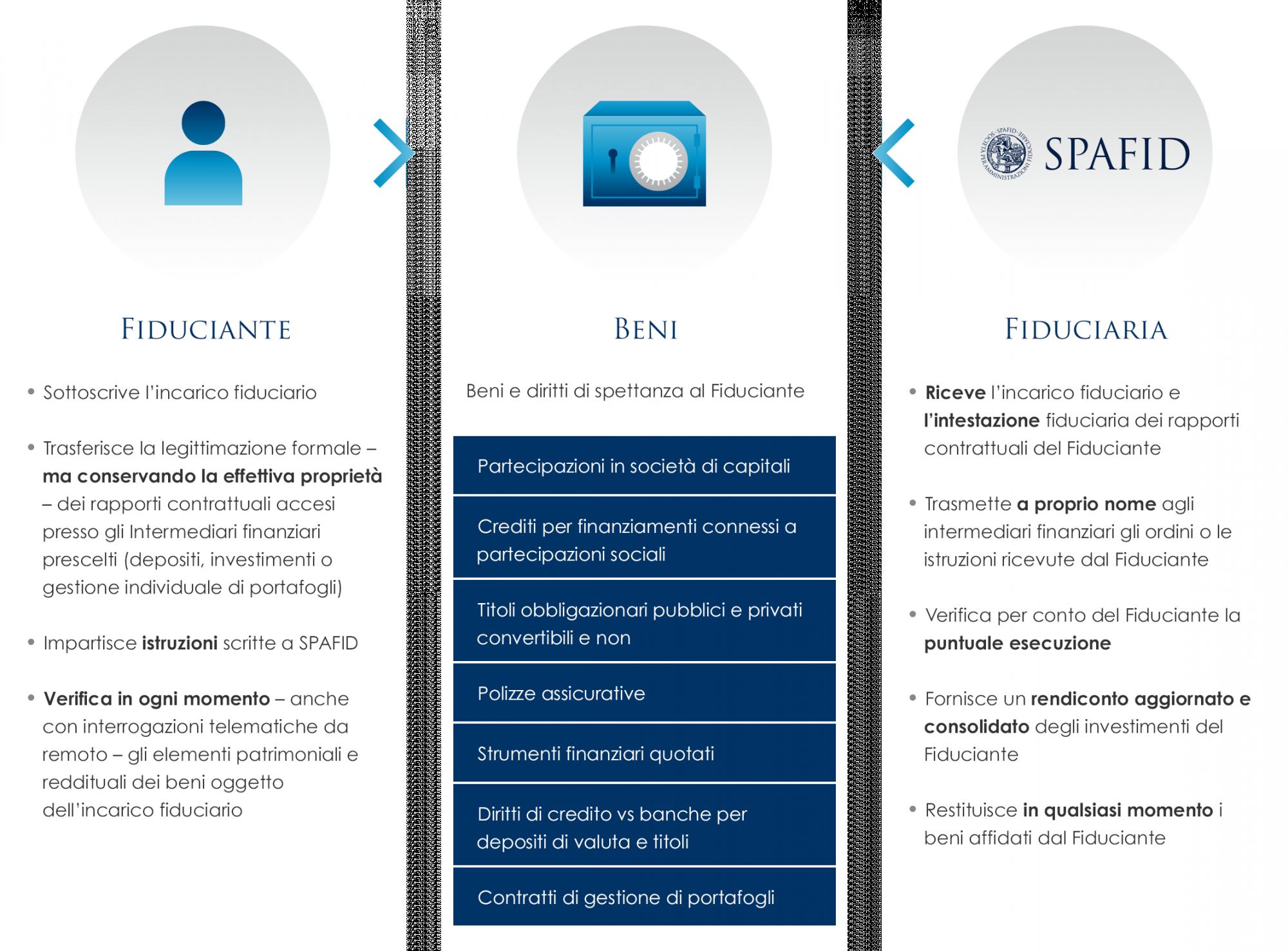 Erogazione servizi di Amministrazione fiduciaria degli investimenti sul Mercato Mobiliare