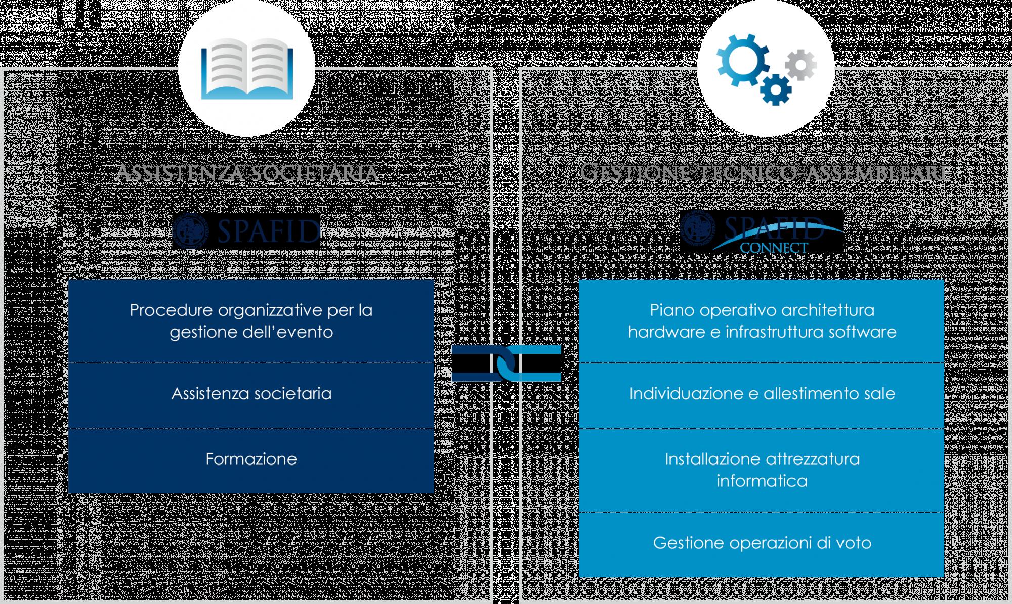 Spafid e Spafid Connect - Assistenza societaria e gestione tecnico-assembleare