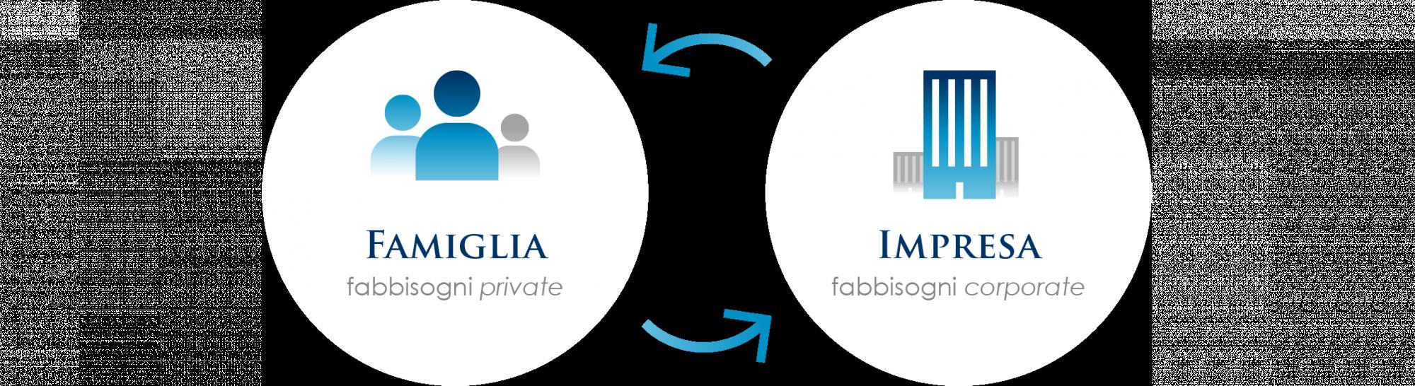 Governance familiare - Famiglia e Impresa - Fabbisogni Private e fabbisogni Corporate