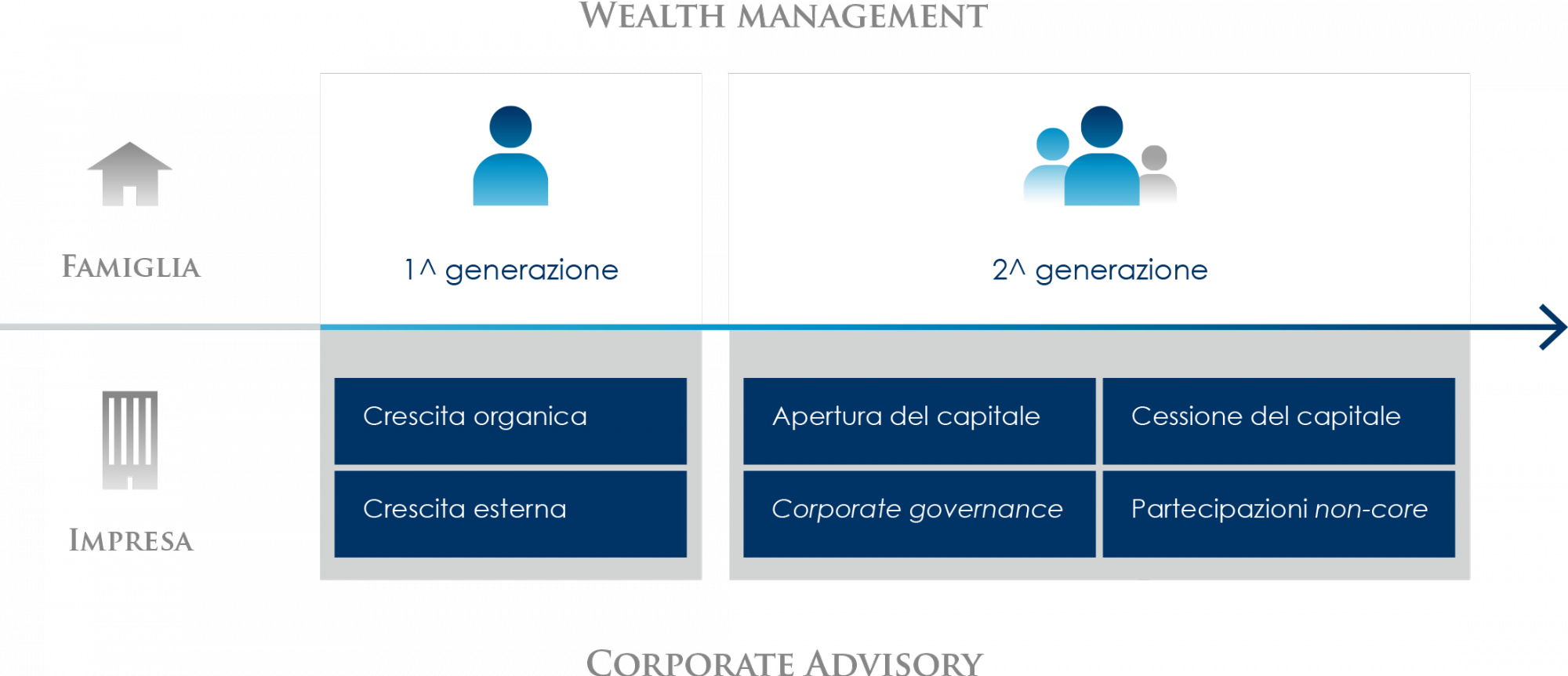 Servizi di Wealth Management - Corporate Advisory - Famiglia e Impresa