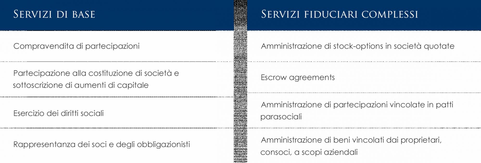 Erogazione di Servizi di base - Servizi fiduciari complessi